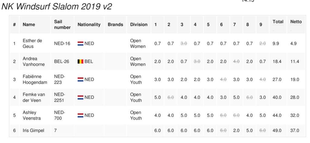 Nederlands Kampioenschap Windsurf dames