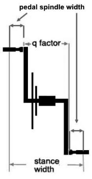 cranklengte q factor